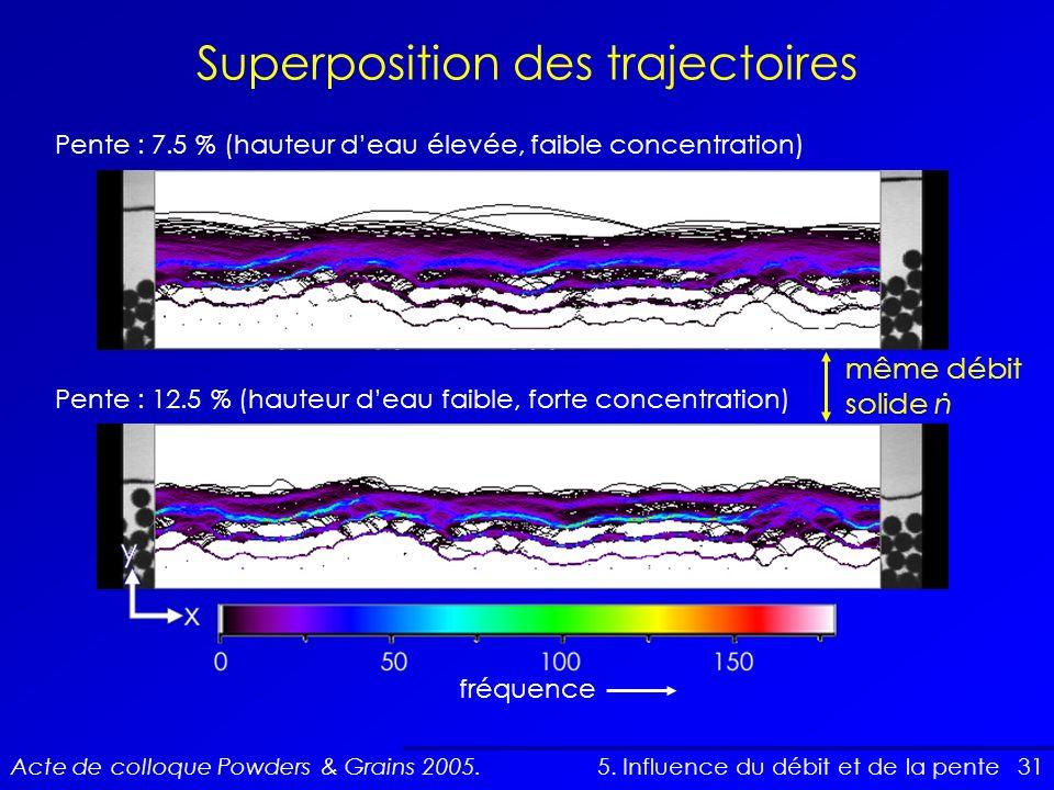 Superposition des trajectoires