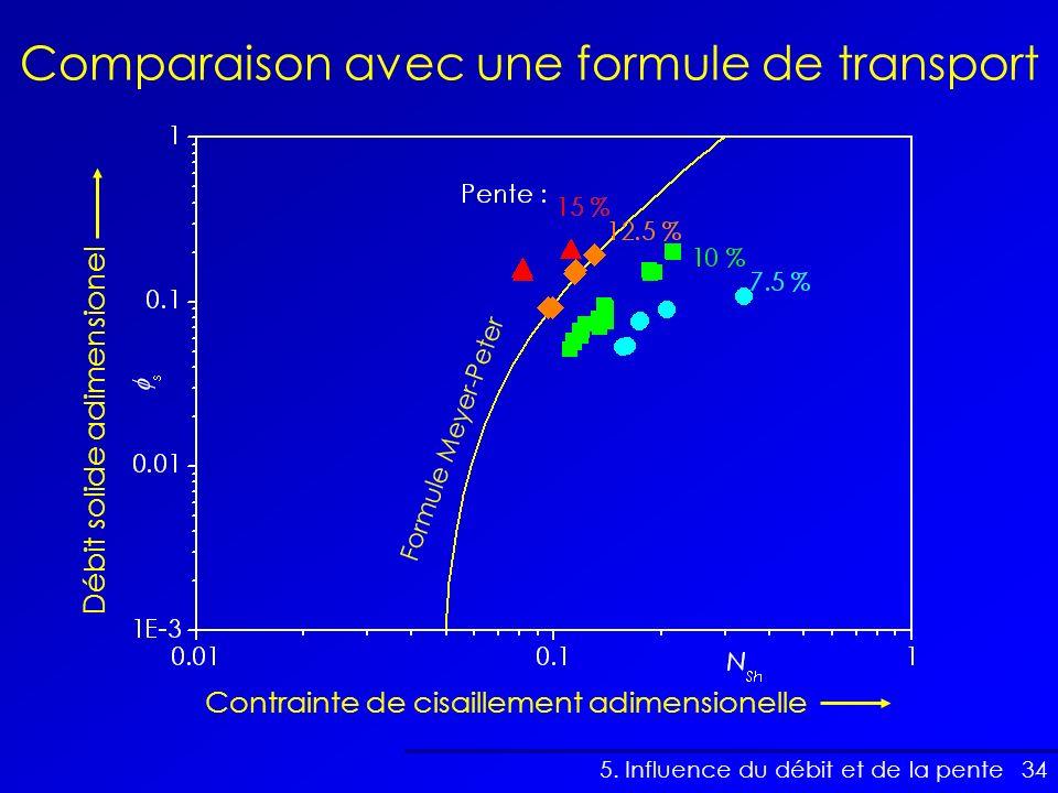 Comparaison avec une formule de transport