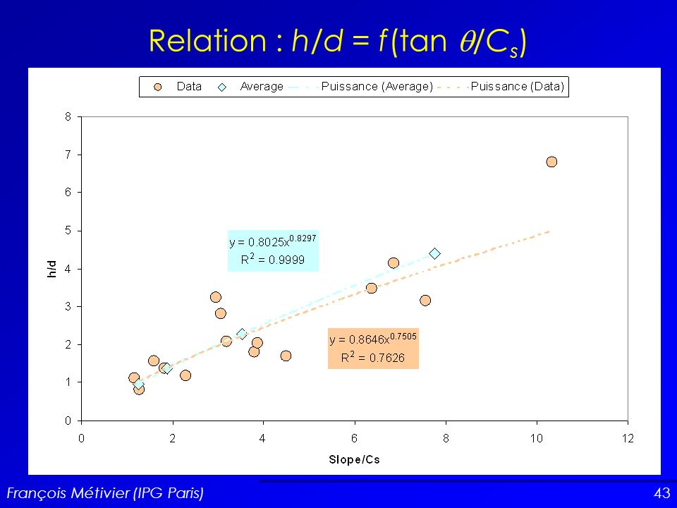 Relation : h/d = f(tan q/Cs)
