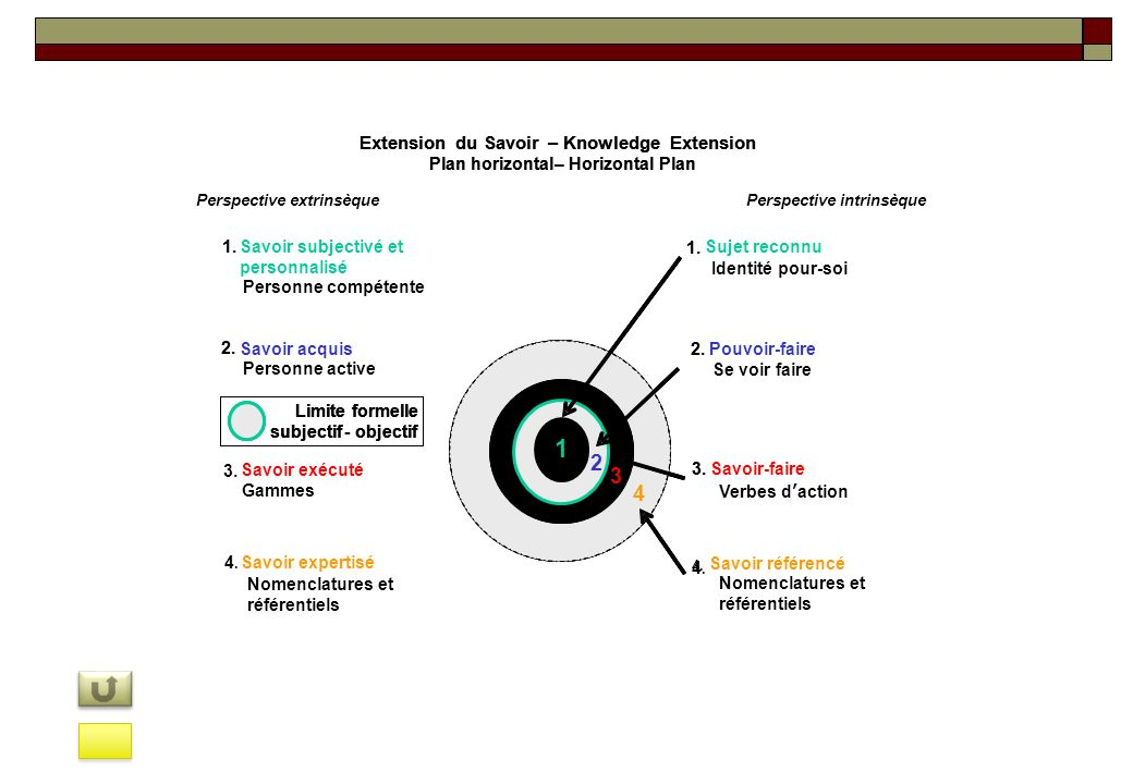 Extension du Savoir – Knowledge Extension 2. Pouvoir-faire 3.