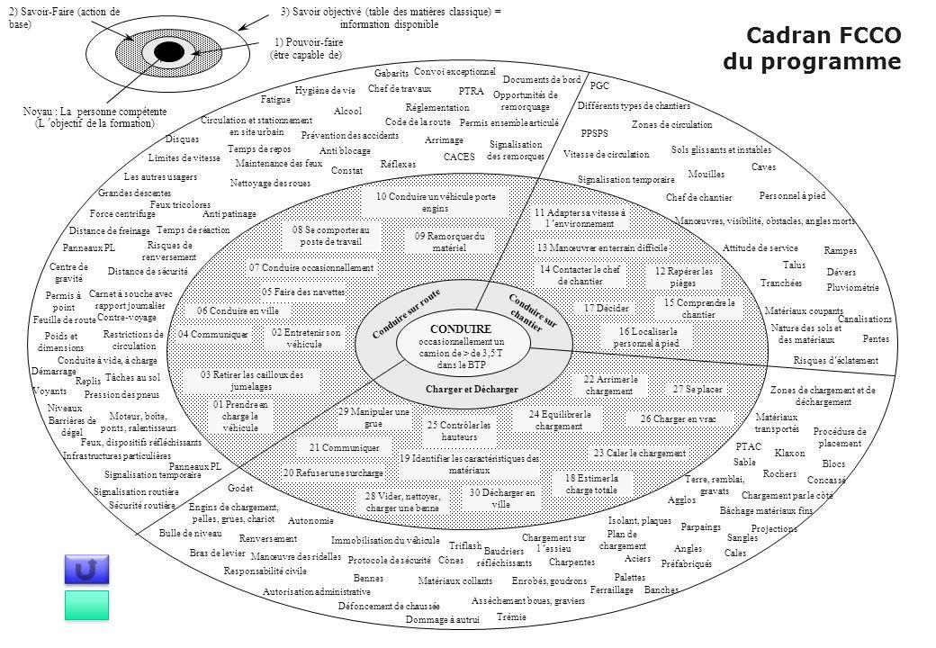 Cadran FCCO du programme