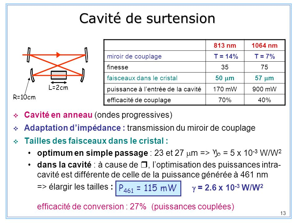 Cavité de surtension P461 = 115 mW