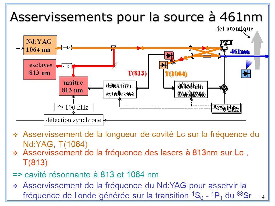 Asservissements pour la source à 461nm