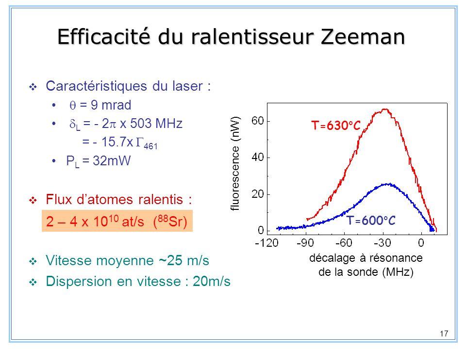Efficacité du ralentisseur Zeeman