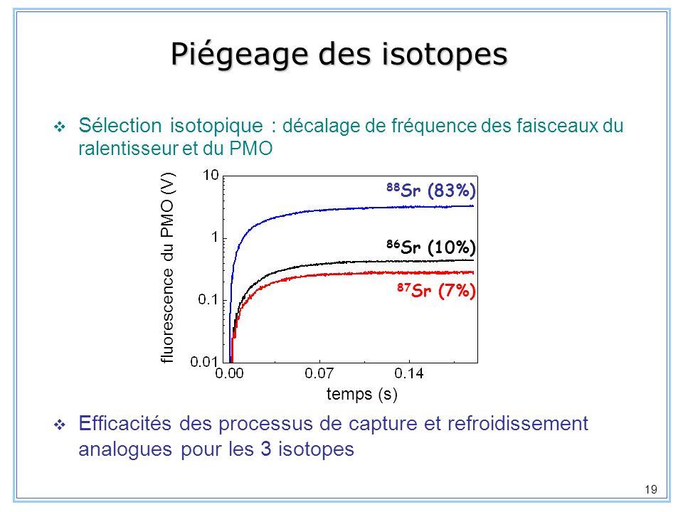 Piégeage des isotopes Sélection isotopique : décalage de fréquence des faisceaux du ralentisseur et du PMO.