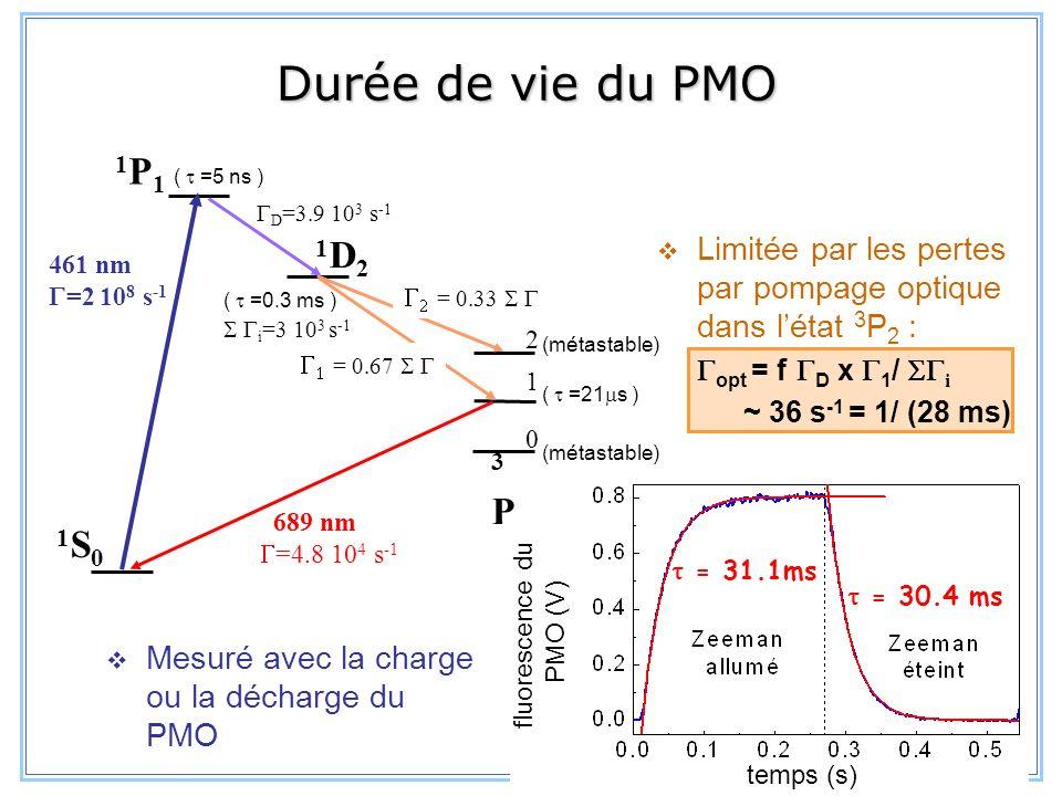 Durée de vie du PMO 1P1. ( t =5 ns ) GD=3.9 103 s-1. 1D2. Limitée par les pertes par pompage optique dans l'état 3P2 :