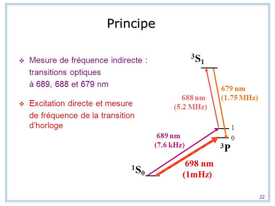 Principe 3S1 3P 1S0 698 nm (1mHz) Mesure de fréquence indirecte :