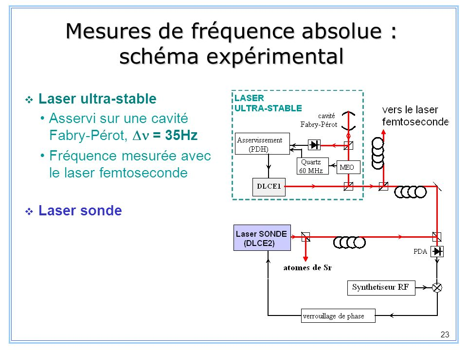 Mesures de fréquence absolue : schéma expérimental
