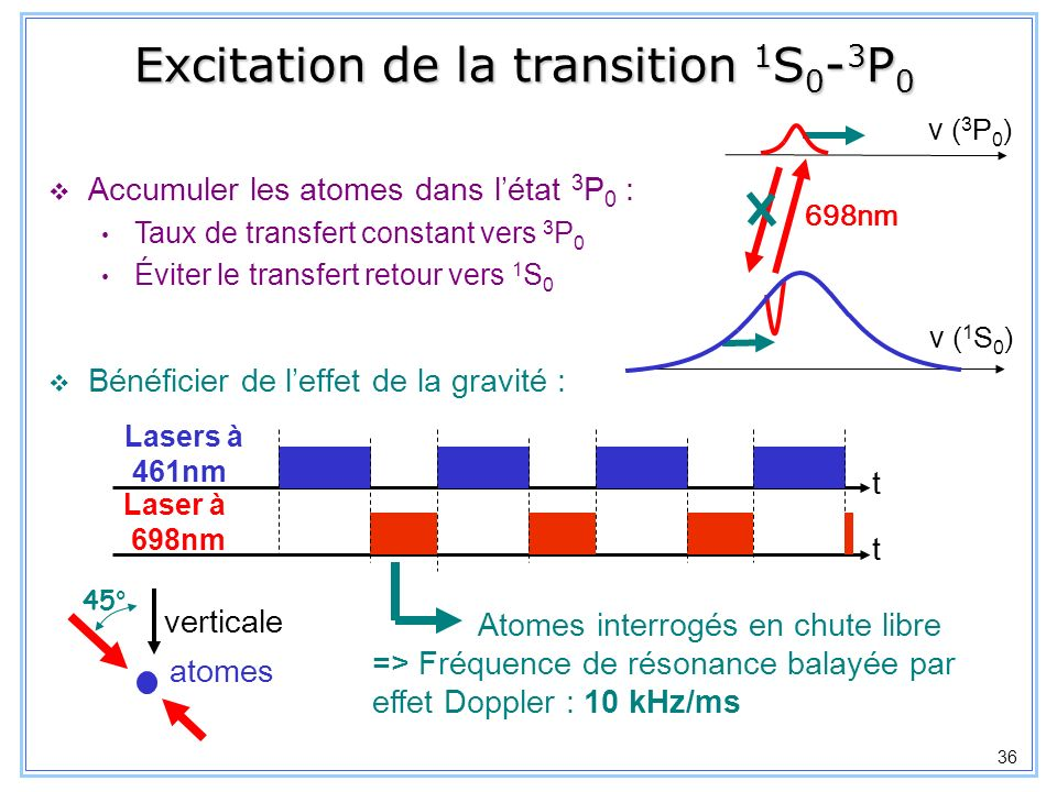 Excitation de la transition 1S0-3P0
