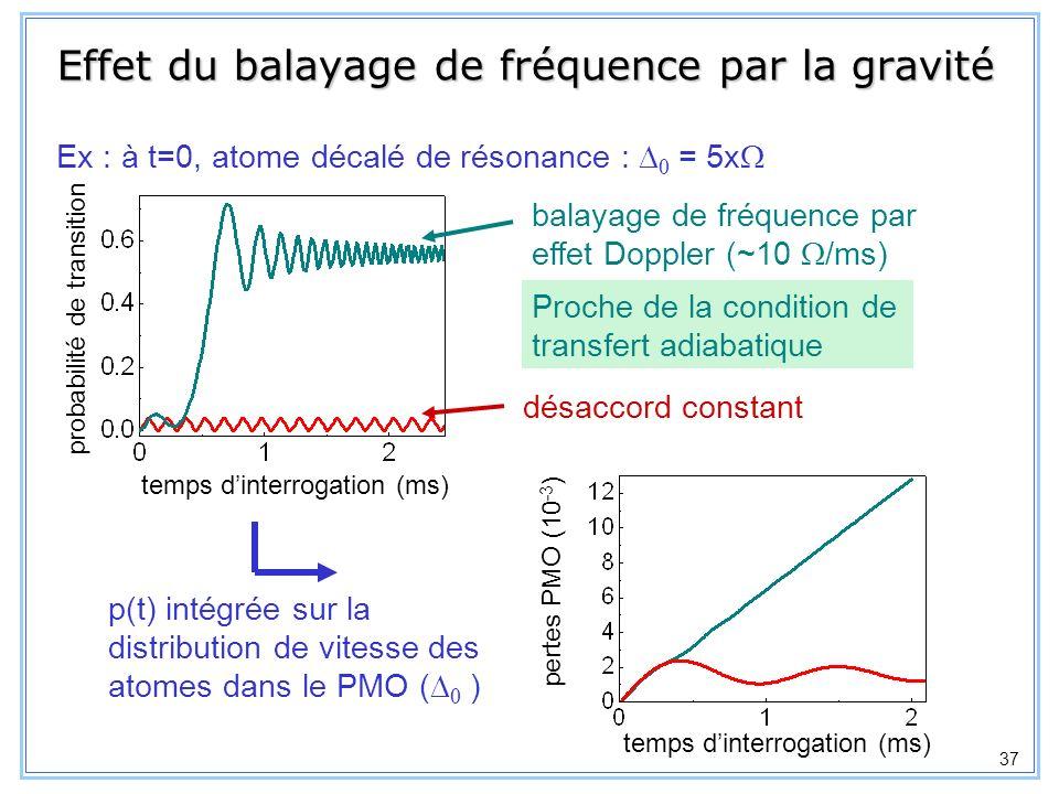 Effet du balayage de fréquence par la gravité
