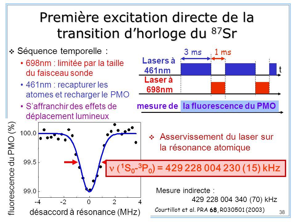 Première excitation directe de la transition d'horloge du 87Sr