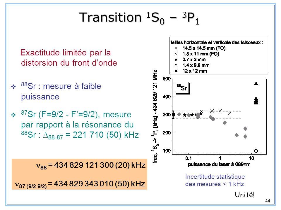 Transition 1S0 – 3P1 Exactitude limitée par la distorsion du front d'onde. 88Sr : mesure à faible puissance.