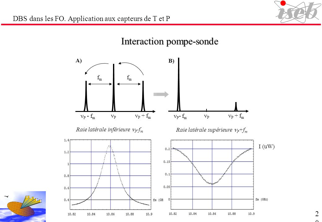 Interaction pompe-sonde