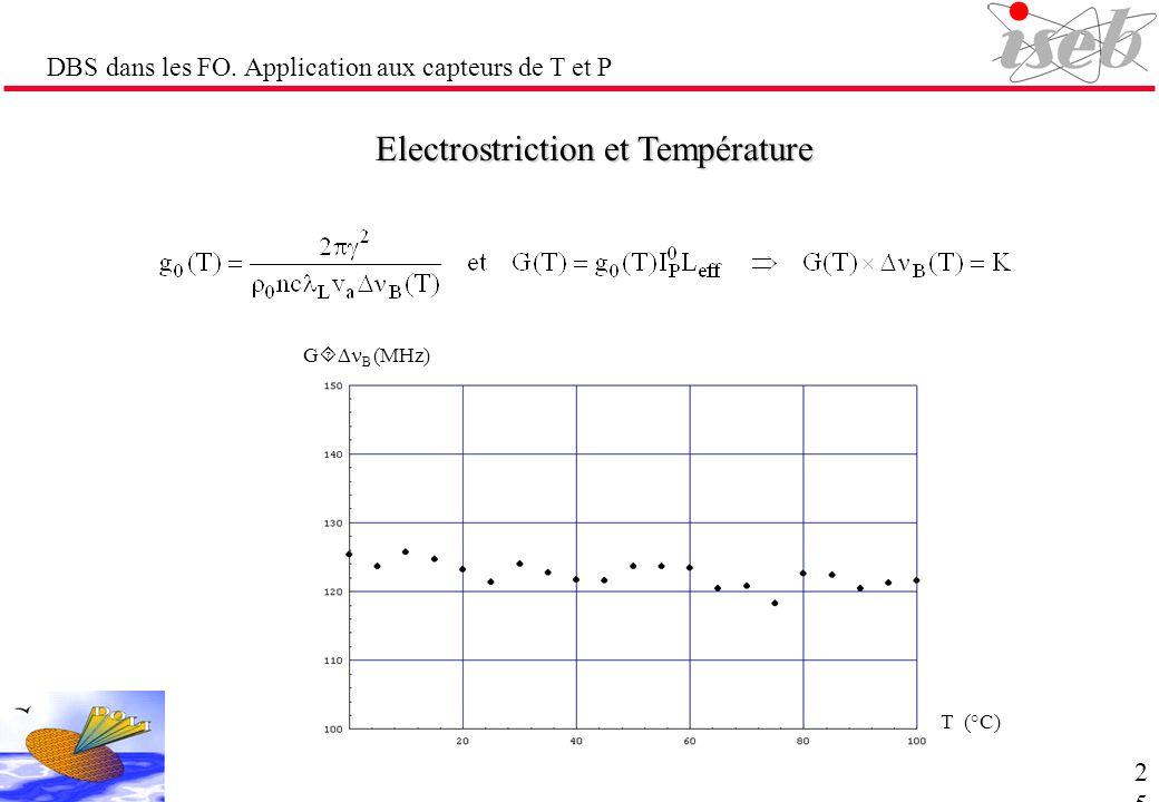 Electrostriction et Température