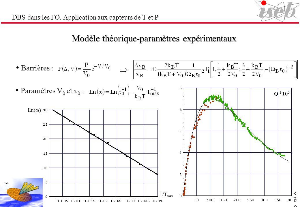 Modèle théorique-paramètres expérimentaux