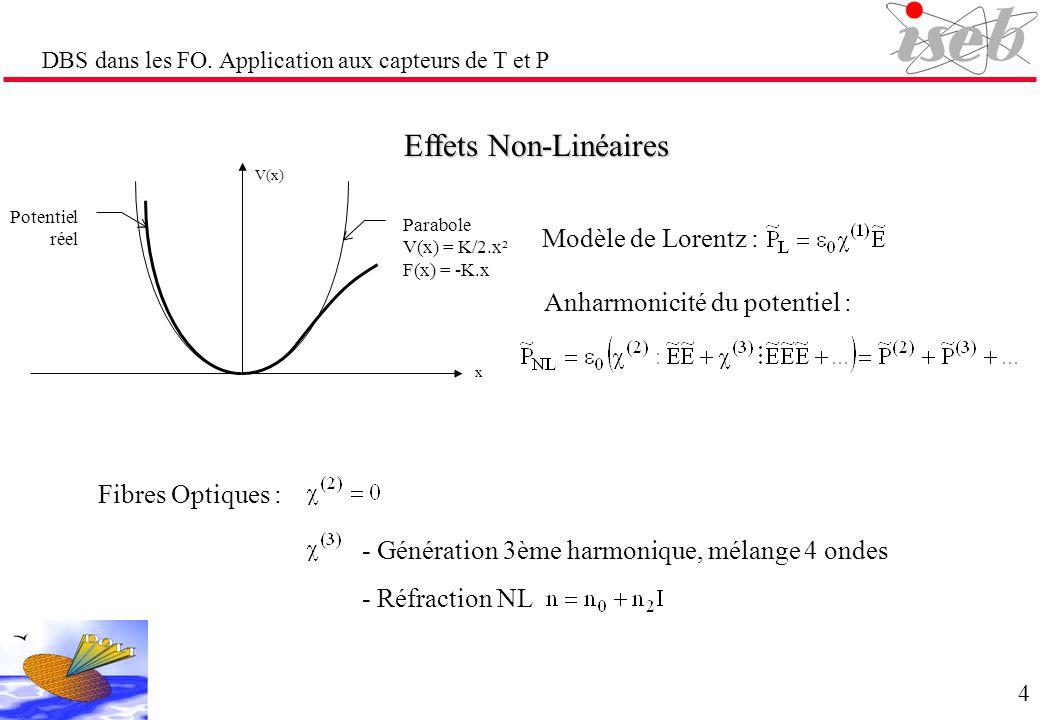 Effets Non-Linéaires Modèle de Lorentz : Anharmonicité du potentiel :