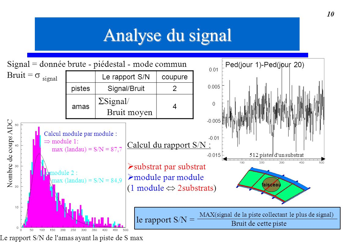 Analyse du signal Signal/ Bruit moyen