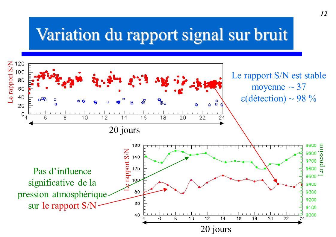 Variation du rapport signal sur bruit