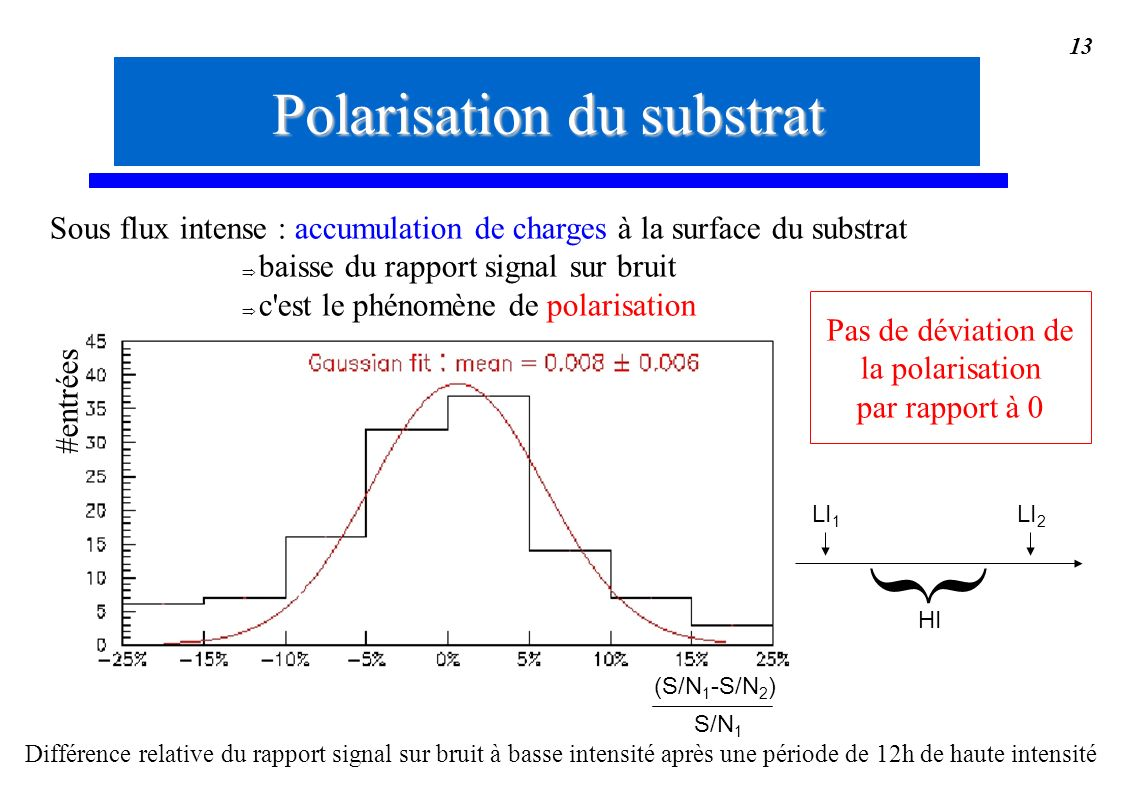 } Polarisation du substrat
