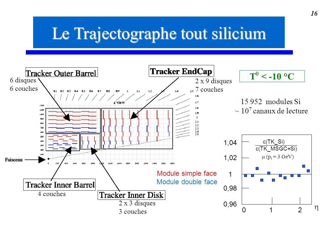 Le Trajectographe tout silicium