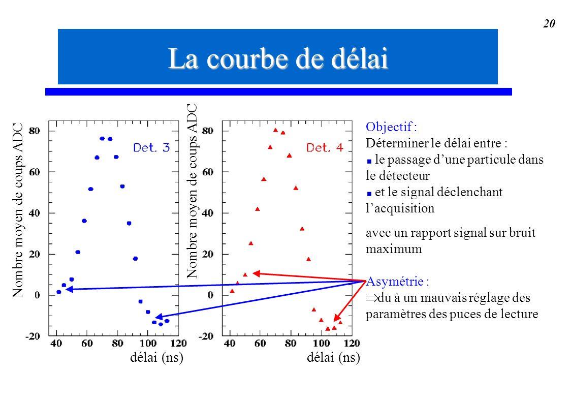 La courbe de délai Nombre moyen de coups ADC Nombre moyen de coups ADC