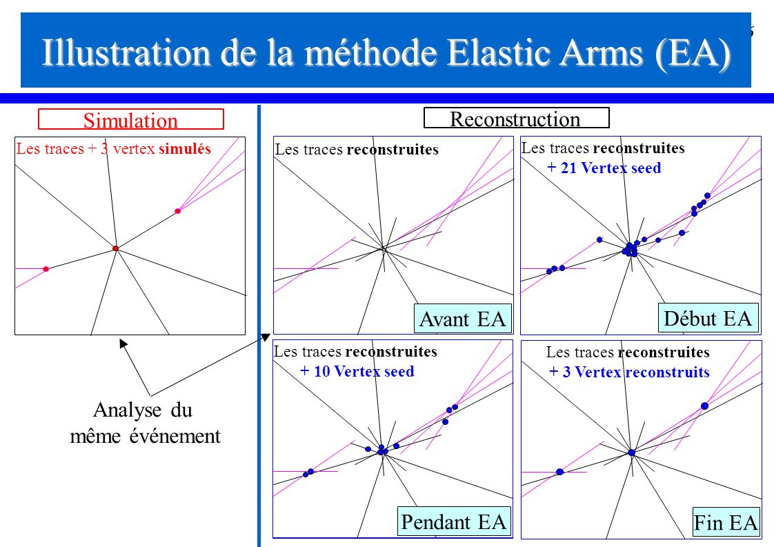Illustration de la méthode Elastic Arms (EA)