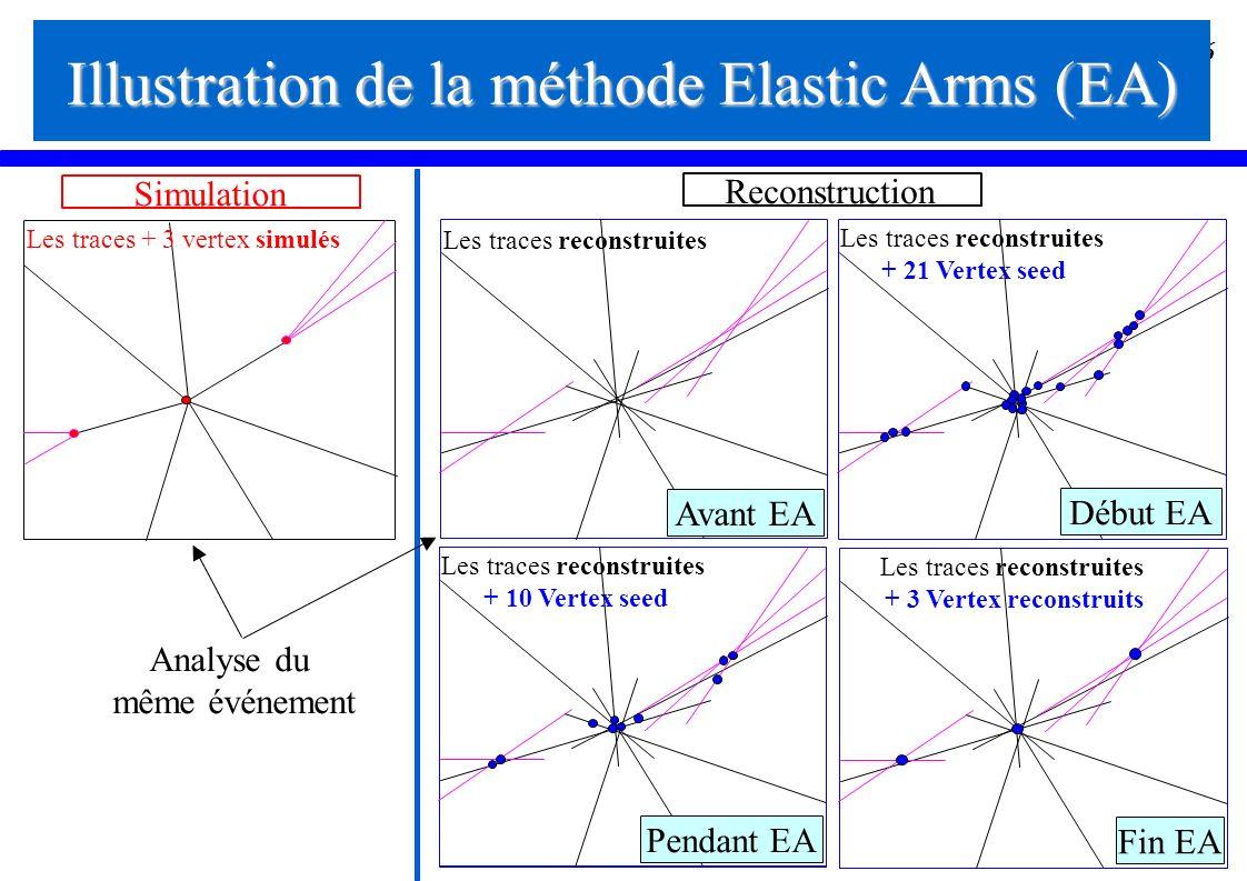 Illustration de la méthode Elastic Arms (EA)