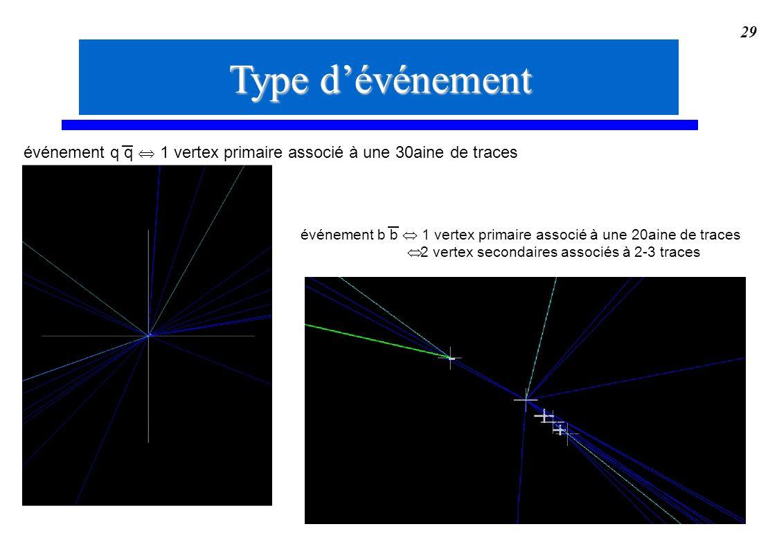 Type d'événementévénement q q  1 vertex primaire associé à une 30aine de traces. événement b b  1 vertex primaire associé à une 20aine de traces.
