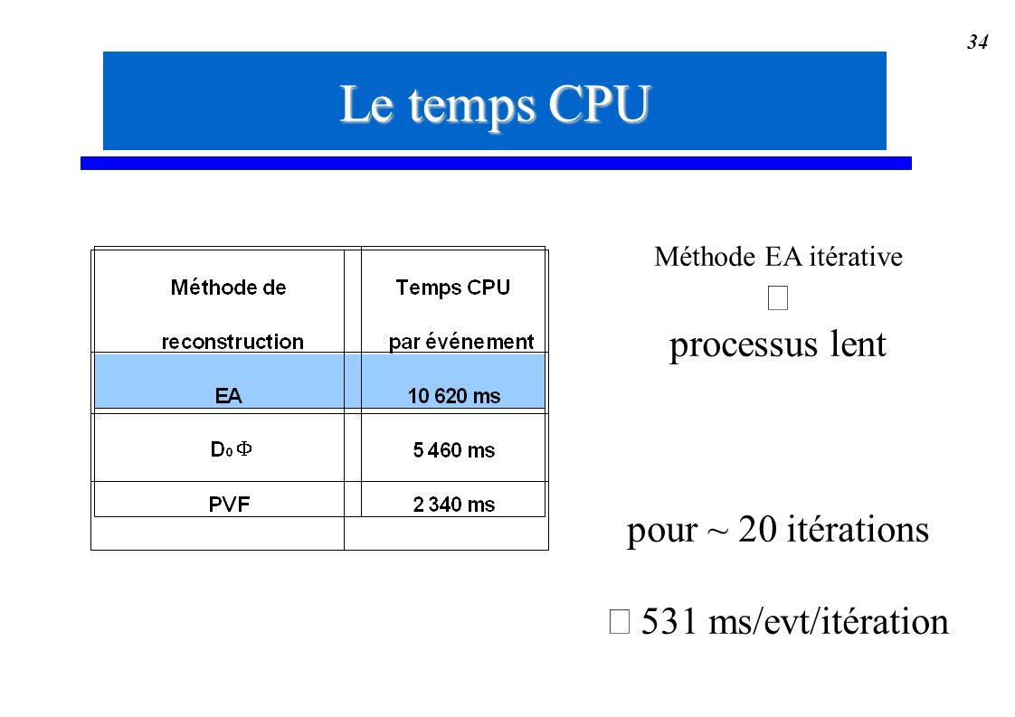 Le temps CPU ß processus lent pour ~ 20 itérations