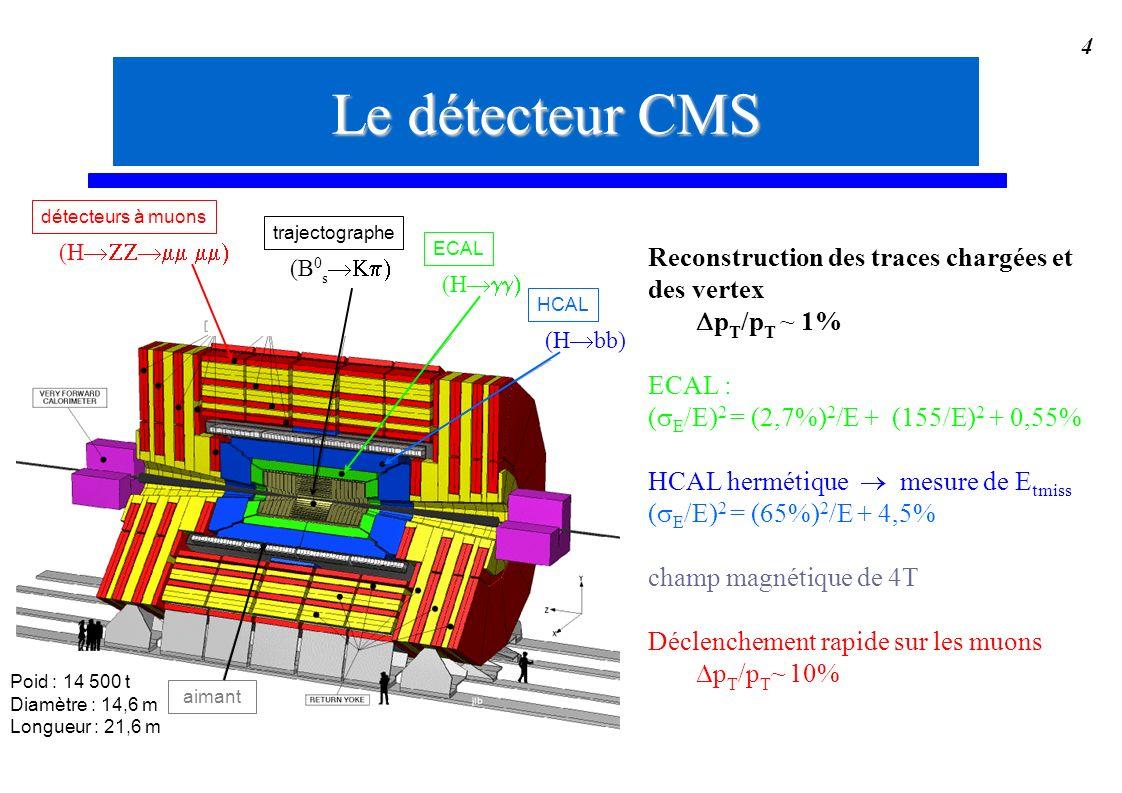Le détecteur CMS Reconstruction des traces chargées et des vertex