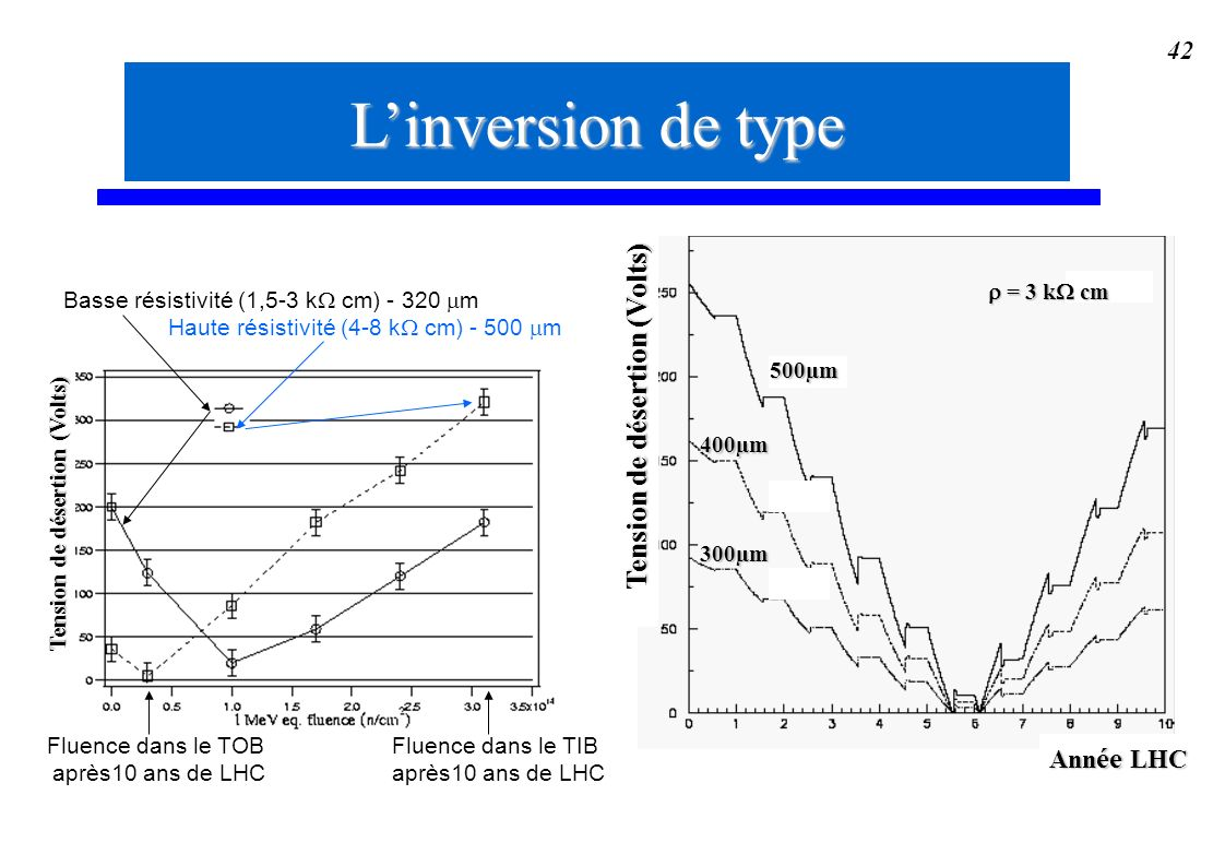 L'inversion de type Tension de désertion (Volts) Année LHC  = 3 k cm