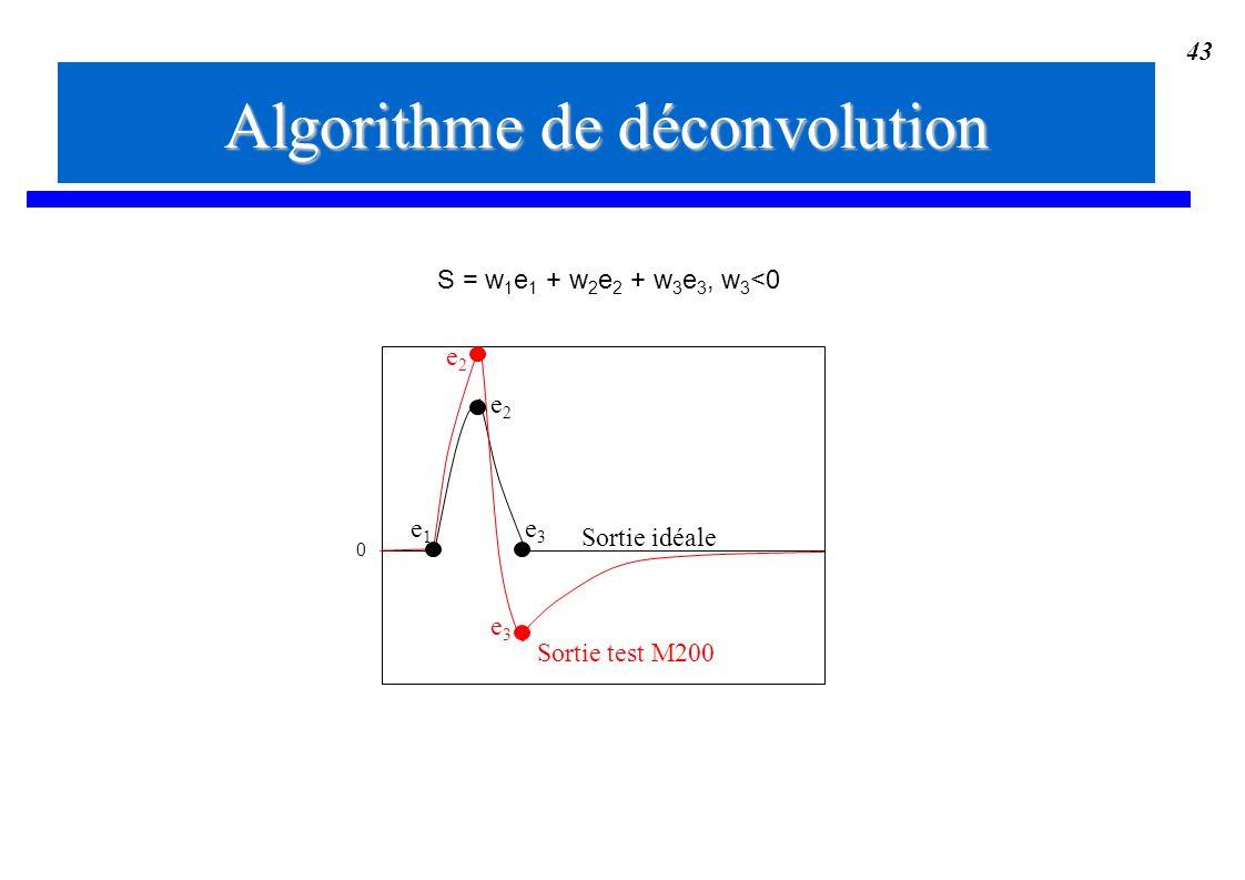 Algorithme de déconvolution
