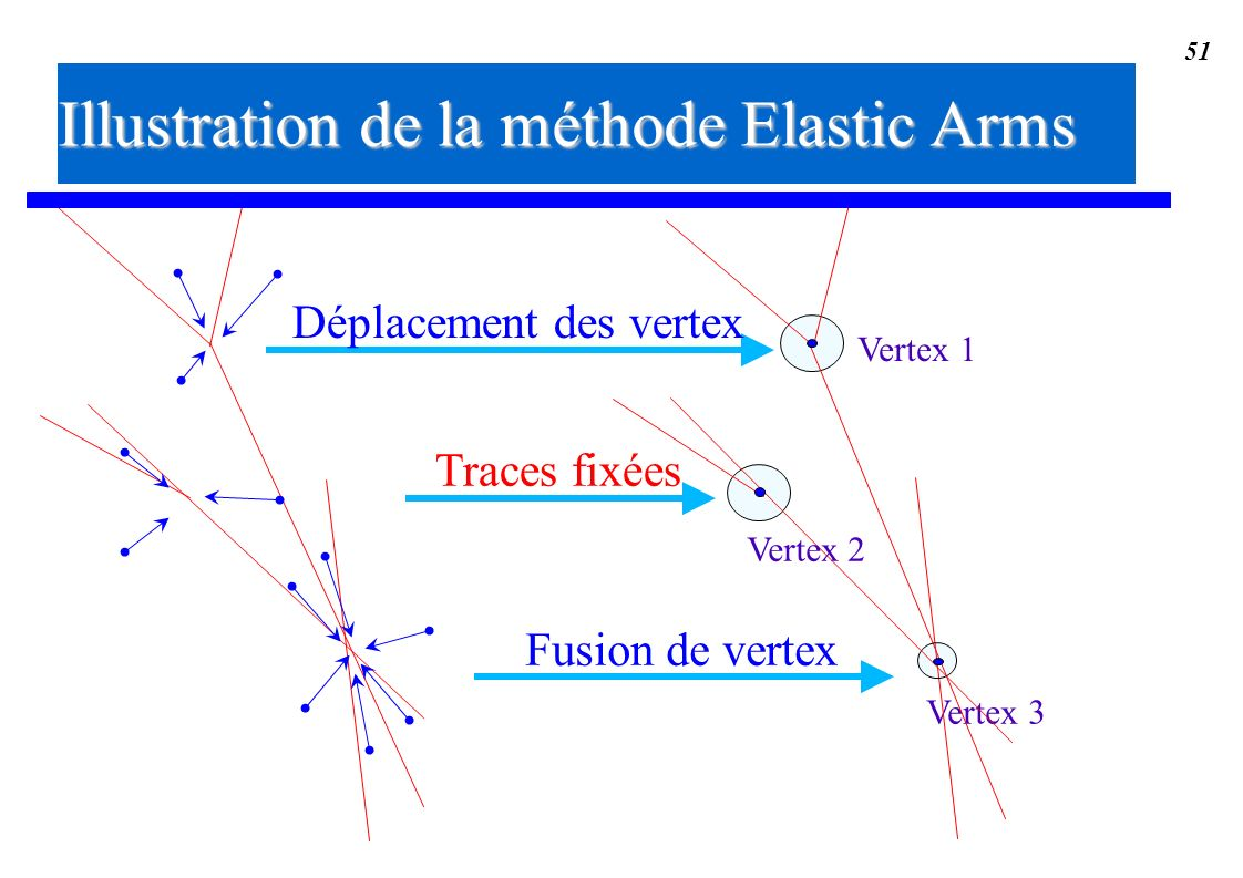 Illustration de la méthode Elastic Arms