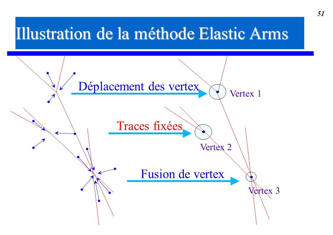Illustration de la méthode Elastic Arms