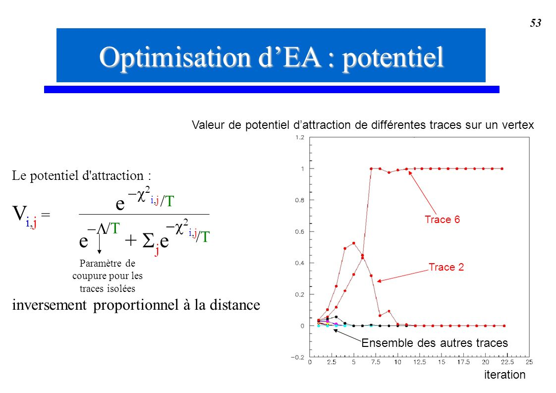 Optimisation d'EA : potentiel