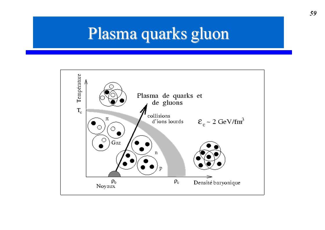 Plasma quarks gluon
