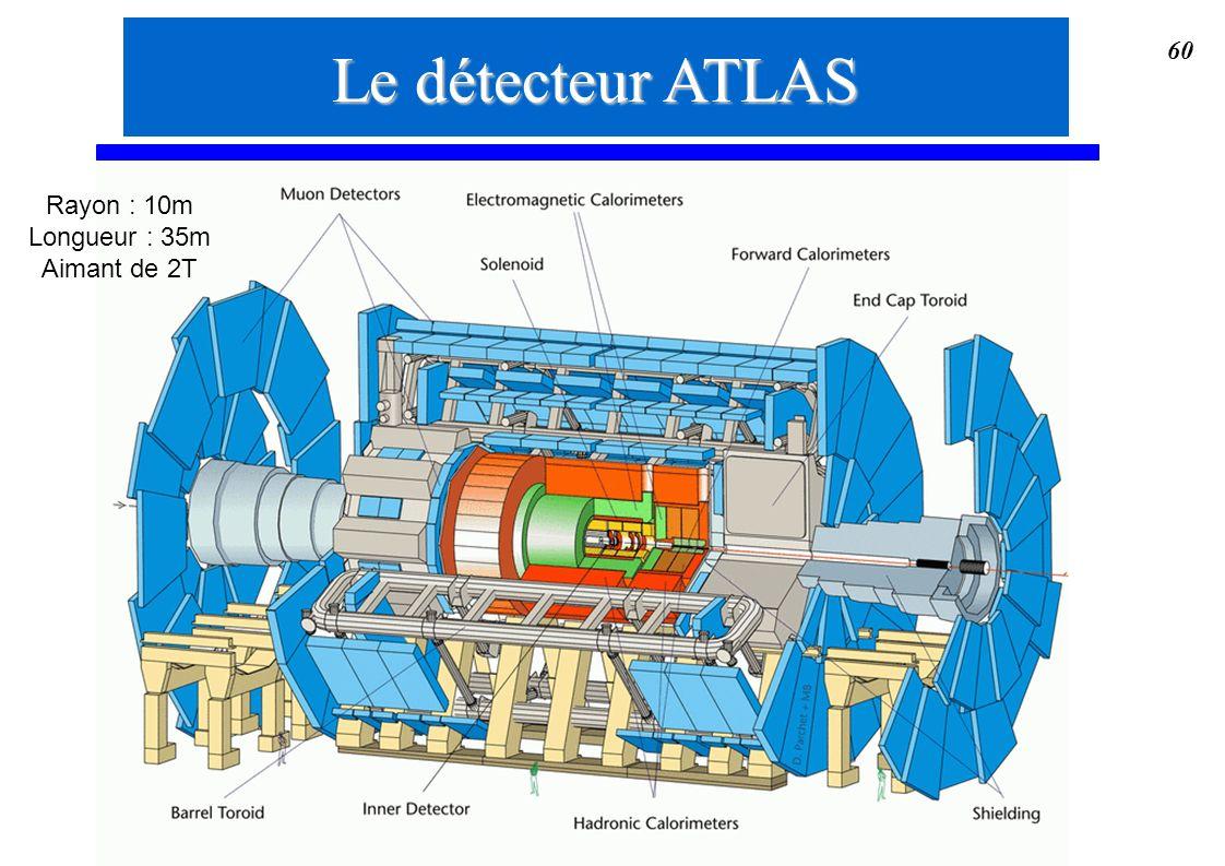 Le détecteur ATLAS Rayon : 10m Longueur : 35m Aimant de 2T