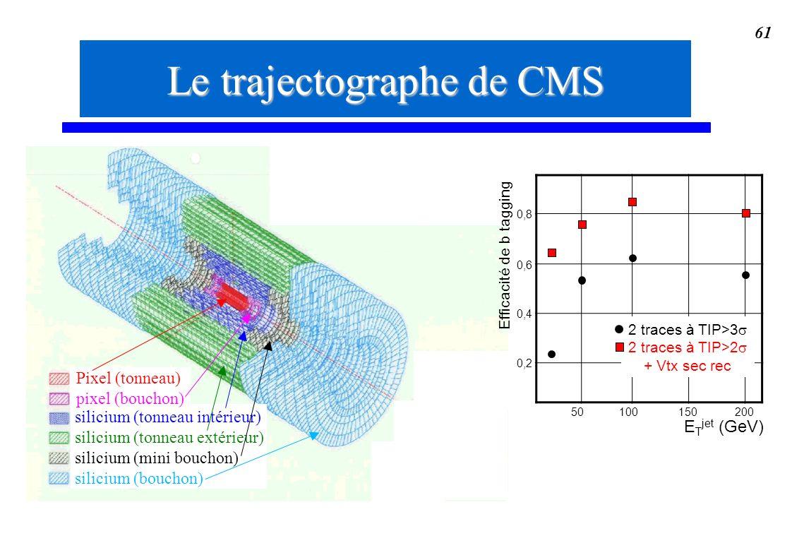 Le trajectographe de CMS