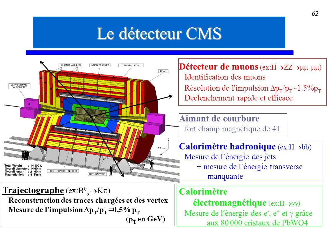 Le détecteur CMS Détecteur de muons (ex:H®ZZ®mm mm) Aimant de courbure