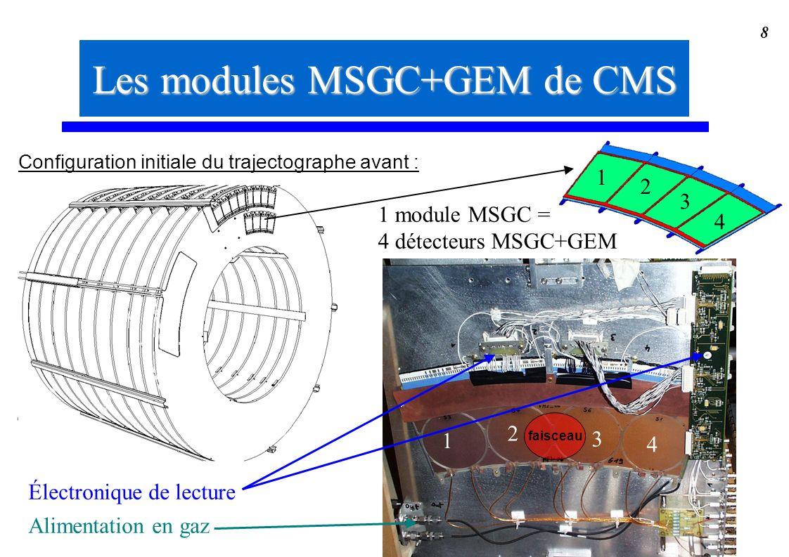 Les modules MSGC+GEM de CMS