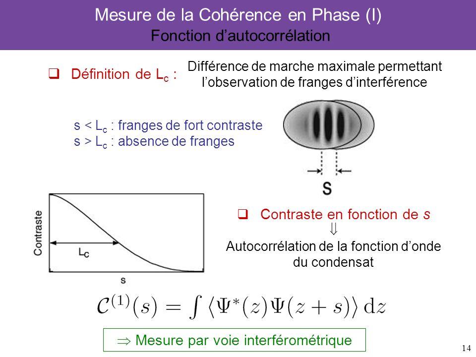 Mesure de la Cohérence en Phase (I) Fonction d'autocorrélation
