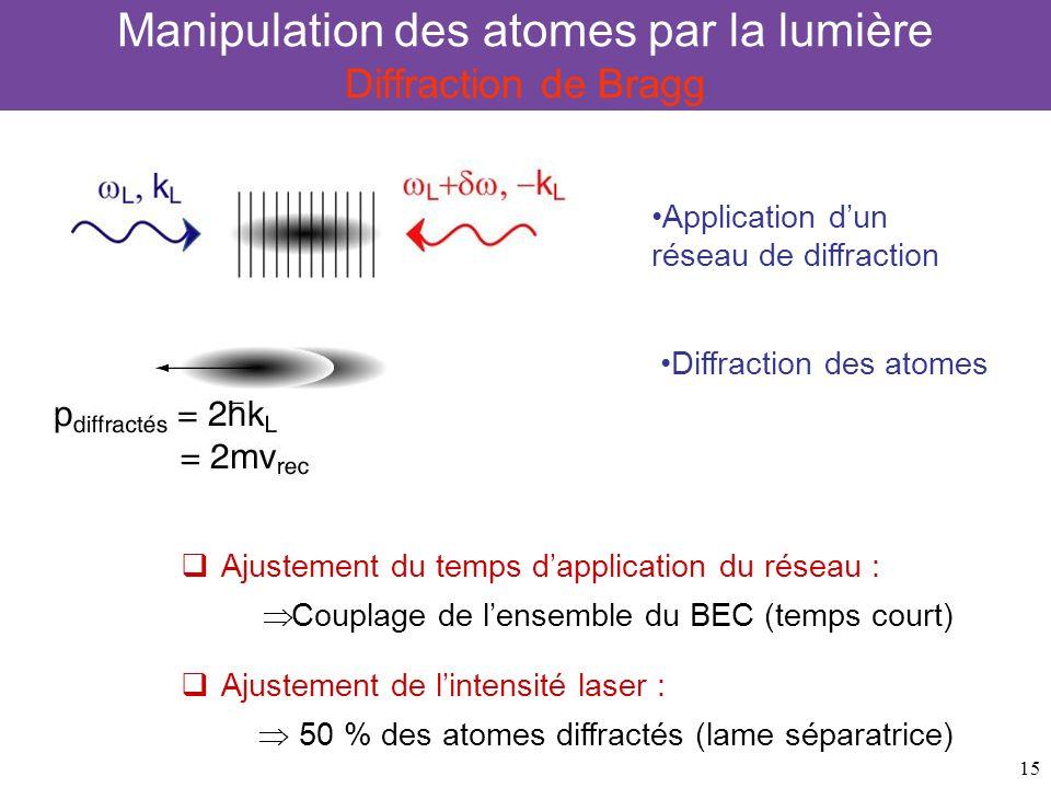 Manipulation des atomes par la lumière Diffraction de Bragg