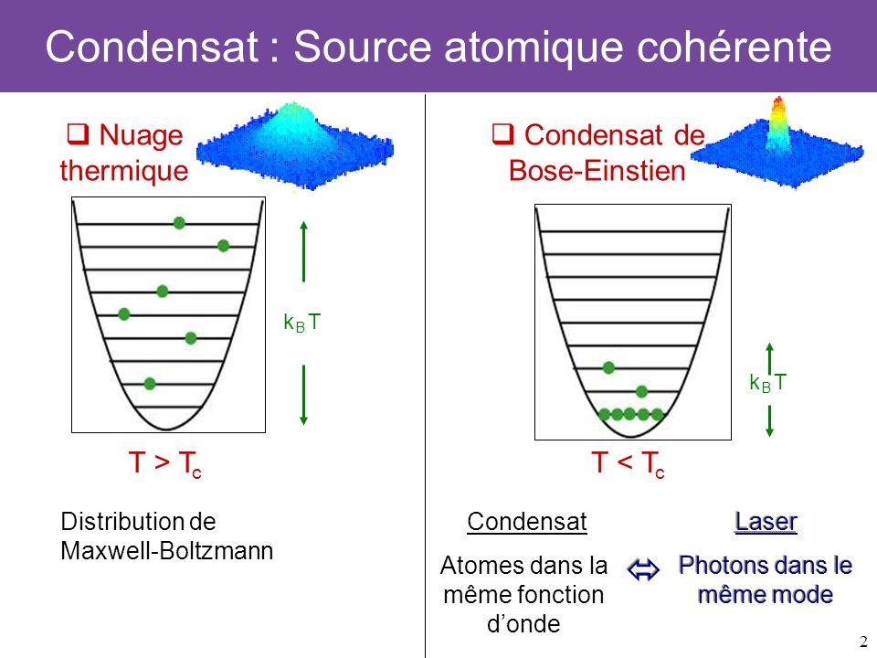 Condensat : Source atomique cohérente