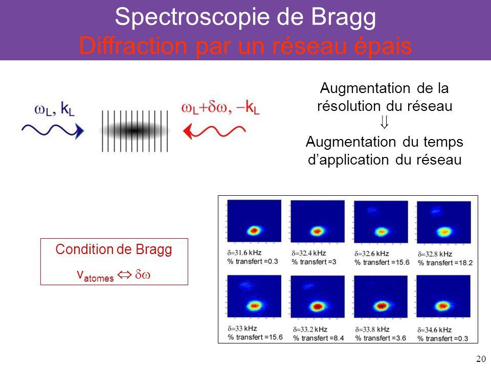 Spectroscopie de Bragg Diffraction par un réseau épais