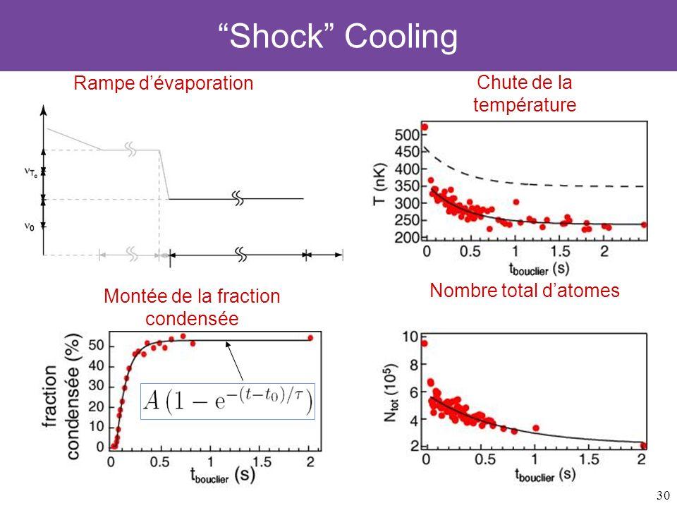 Shock Cooling Rampe d'évaporation Chute de la température