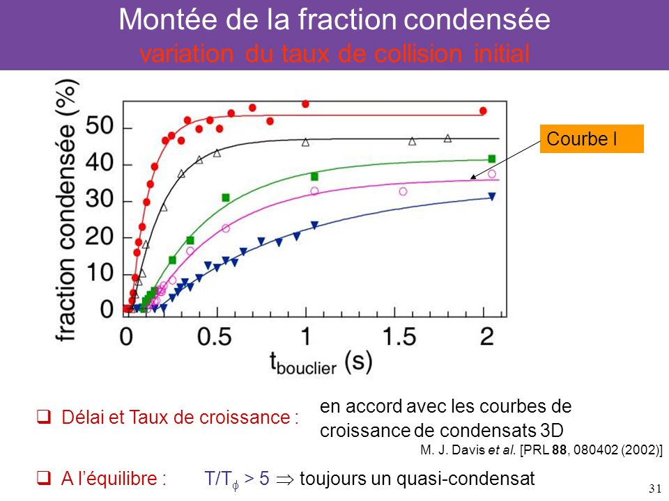 Montée de la fraction condensée variation du taux de collision initial