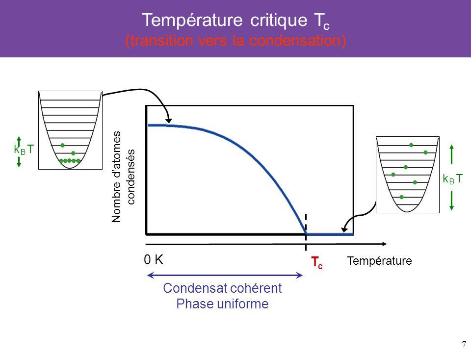 Température critique Tc (transition vers la condensation)