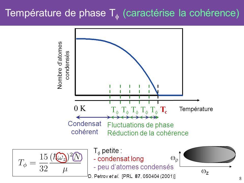 Température de phase Tf (caractérise la cohérence)