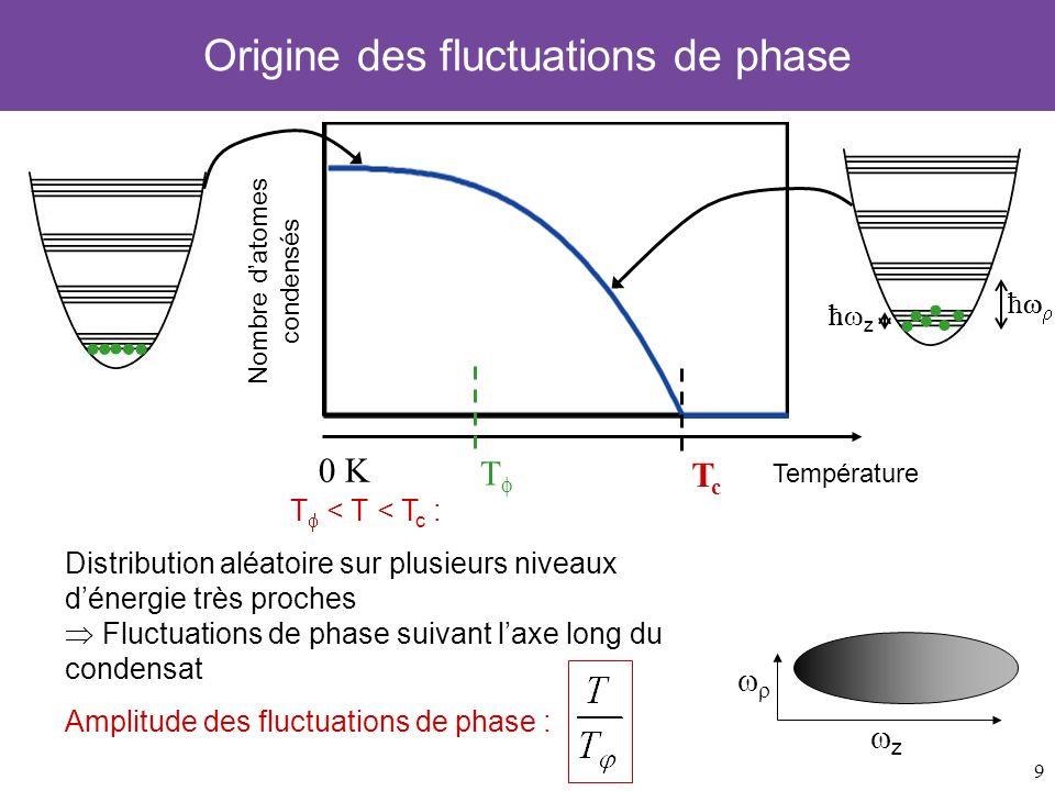 Origine des fluctuations de phase