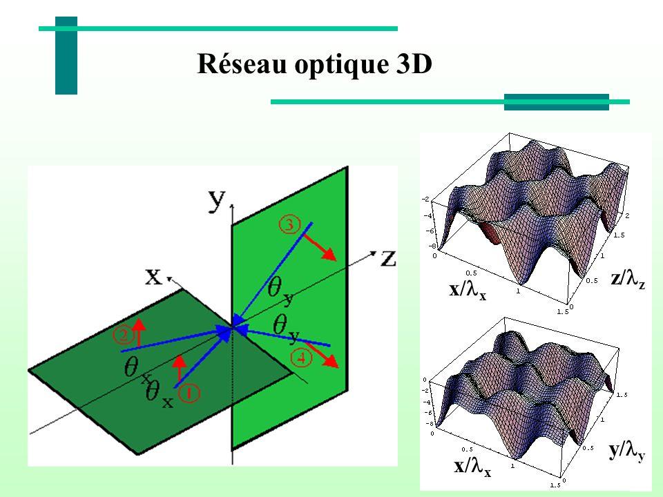 Réseau optique 3D z/lz x/lx y/ly